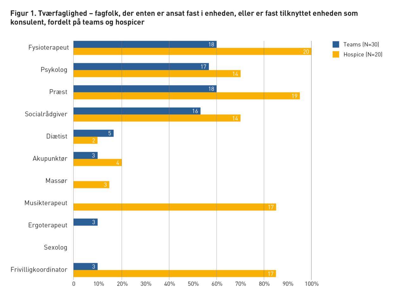 Kortlægning af den specialiserede palliative indsats i DK - Figur 1