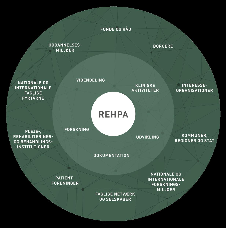 REHPAs netværkscirkel